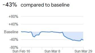 Auch hier schlägt die Corona-Krise voll durch. Viele Menschen arbeiten nicht mehr in ihren Betrieben, sondern im Homeoffice. Viele anderen sind ganz oder teilweise in Kurzarbeit. In Bayern gingen deshalb die Aufenthalte an den Arbeitsstätten laut Google-Daten um 43 Prozent zurück.