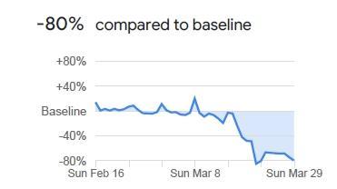 Mit den Bewegungsdaten seiner Nutzer kann Google sehr gut analysieren, wie sich das Verhalten der Menschen durch Ausgangsbeschränkungen und Corona-Angst verändert hat. In unterschiedlichen Lebensbereichen wird die Anzahl der Nutzersignale an bestimmten Orten mit den Werten vor den Einschränkungen durch die Corona-Pandemie verglichen. In den Bereichen Handel und Freizeit gab es in Bayern einen Rückgang um 80 Prozent. Läden, Einkaufszentren, Restaurants und Freizeiteinrichtungen wurden dementsprechend deutlicher seltener aufgesucht als zuvor. Deutlich sieht man, wie sich die stufenweise Verstärkung der Einschränkungen, zum Beispiel im Gastro-Bereich, bemerkbar macht.