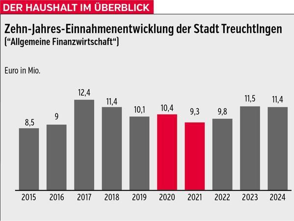Die Einnahmenentwicklung der Stadt Treuchtlingen in den Jahren 2015 bis 2024.