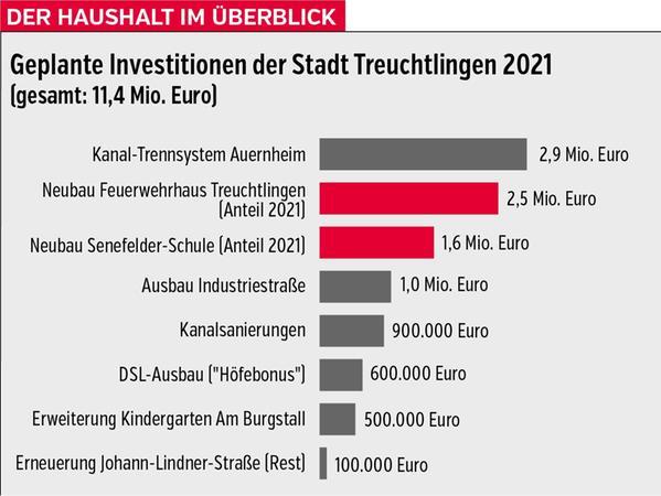 Die geplanten Investitionen der Stadt Treuchtlingen für das Jahr 2021.