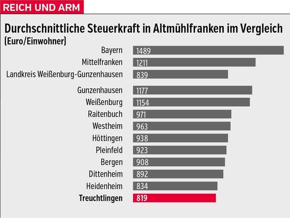 Steuerkraft-Ranking der Kommunen im Landkreis Weißenburg-Gunzenhausen (Datenbasis 2019).