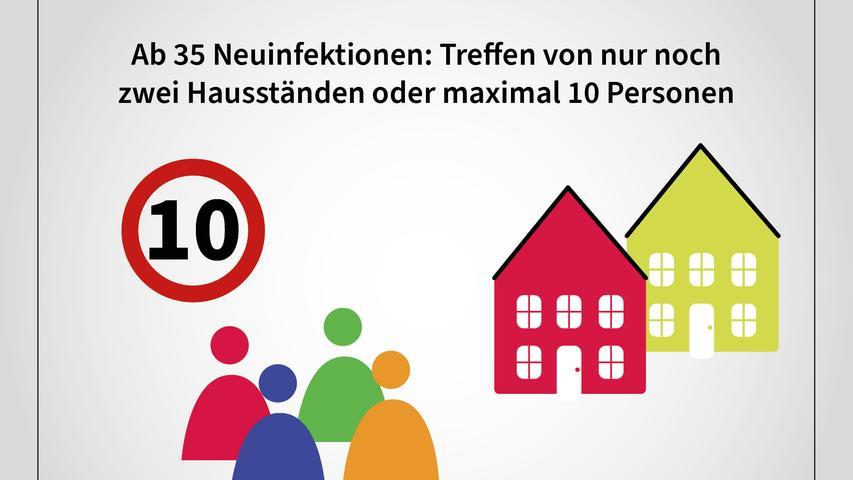 Schon bei mehr als 35 Neuinfektionen pro 100.000 Einwohner binnen sieben Tagen in einer Region dürfen sich nur noch zwei Hausstände oder maximal 10 Personen treffen.