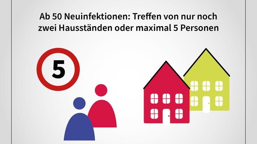 Bei einer Sieben-Tages-Inzidenz von mehr als 50 dürfen sich nur noch zwei Hausstände oder maximal fünf Personen treffen.
