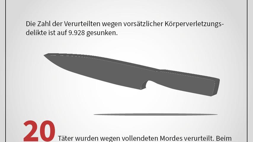 Missbrauch, Stalking, Mord: Straftaten 2019 in Bayern in Zahlen