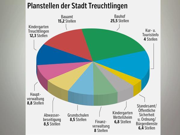 Hier arbeitet das Personal der Stadt Treuchtlingen (gerundete Anzahl der Planstellen).