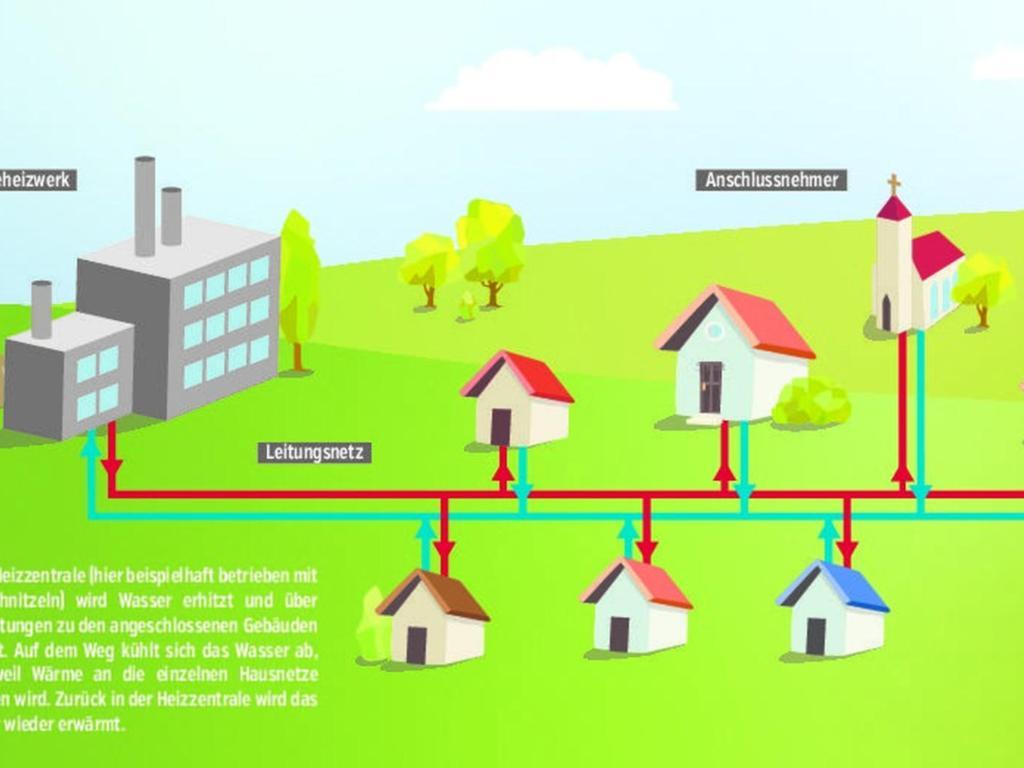 Nahwärme ist aktuell in vielen Gemeinden im Landkreis ein großes Thema. In der unmittelbaren Umgebung steckt derzeit auch Osterdorf mitten in den Planungen für ein Hackschnitzel-Heizwerk. Wie ein solches funktioniert, zeigt vereinfacht obige Grafik.
