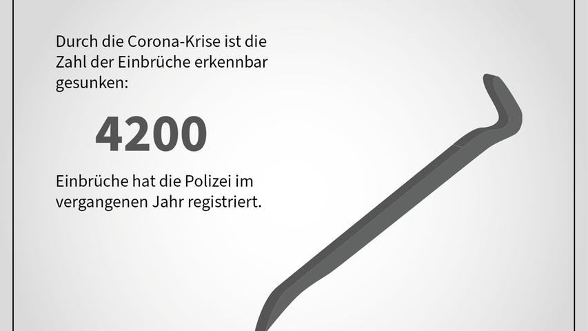 Einbruch, Diebstahl, Betrug: Kriminalität in Bayern 2020 in Zahlen
