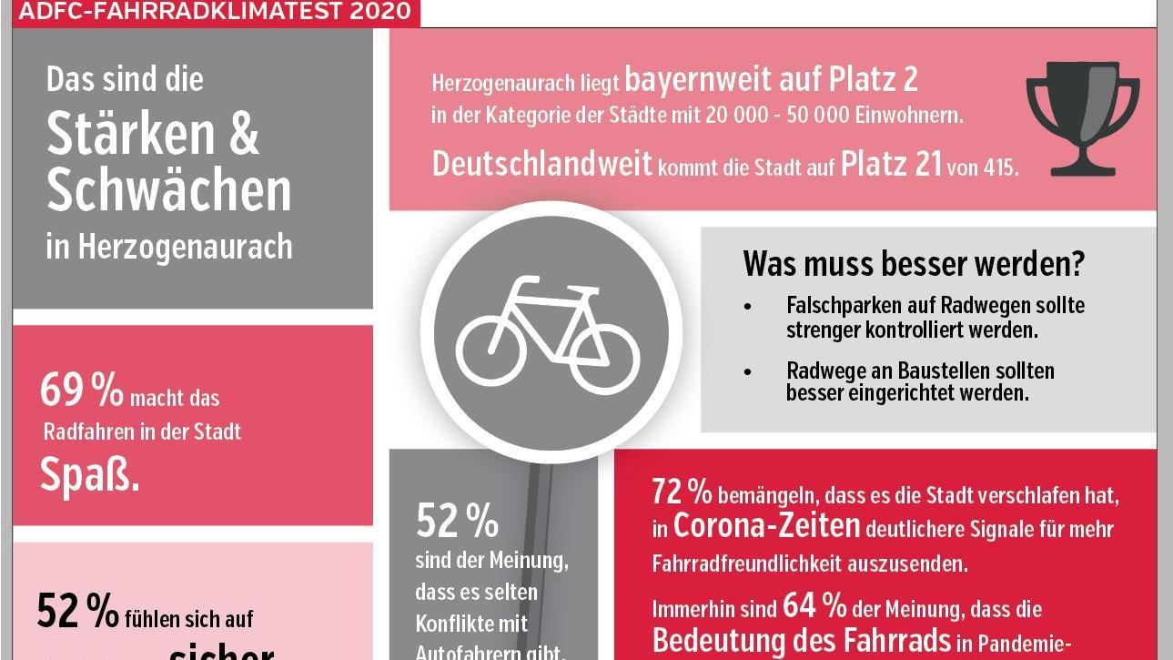 Einige Ergebnisse des ADFC-Fahrradklimatests für Herzogenaurach