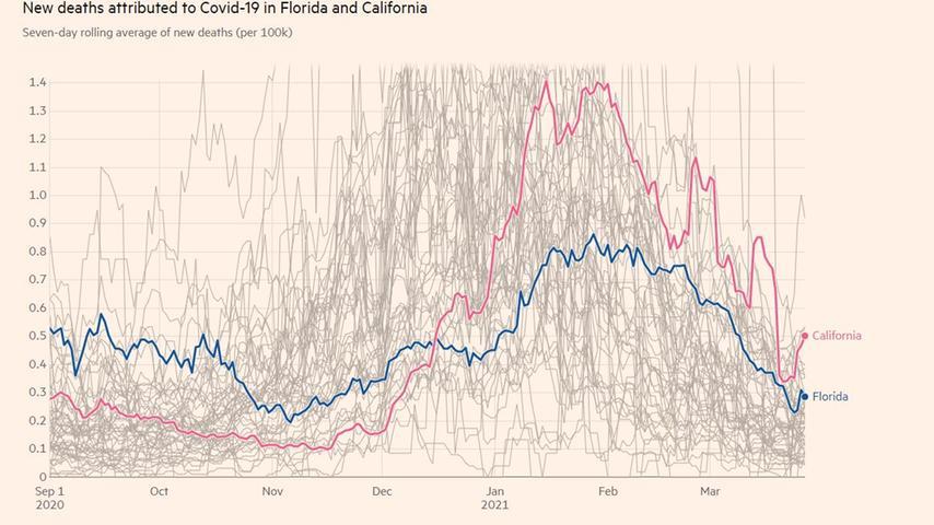 Todesfälle pro 100.000 in Florida und Kalifornien seit September.