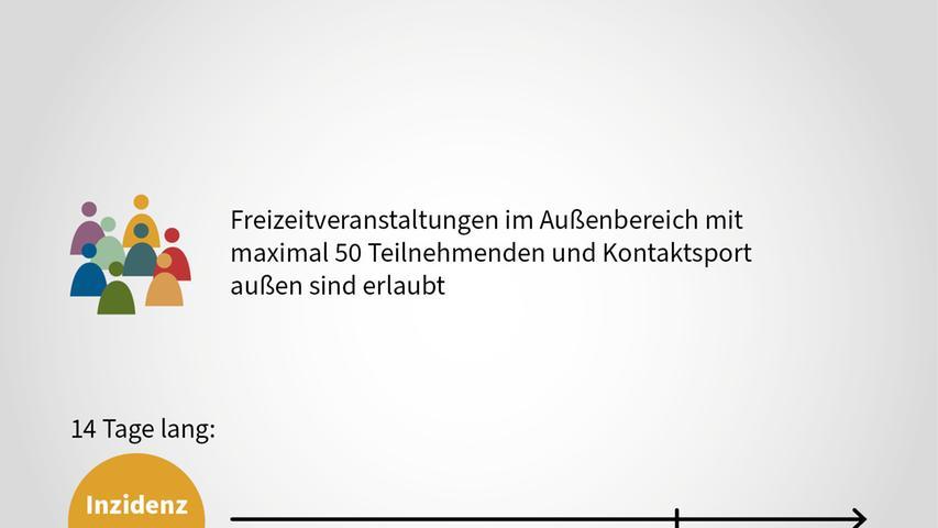 Frühestens ab dem 26. April kann mit diesem Öffnungsschrittgerechnet werden, so Bayerns Ministerpräsident Markus Söder am 7. April nach Beratungen im Kabinett.