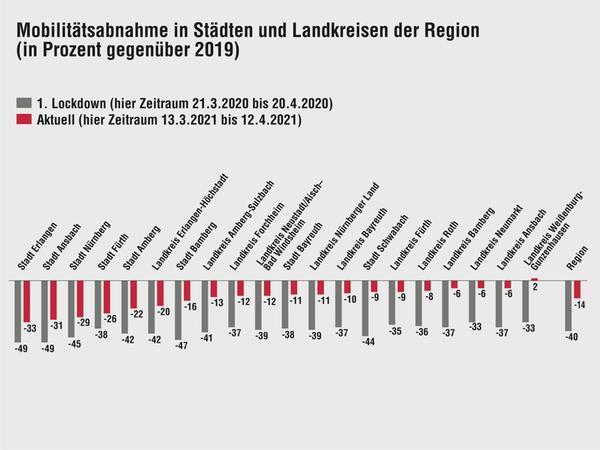 NN-Infografik: Miriam Hoffmann, Quelle: Statistisches Bundesamt / Teralytics