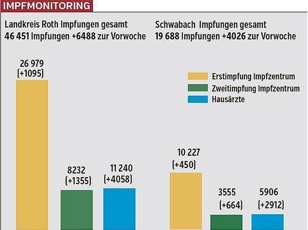 Die Grafik zeigt den Impffortschritt im Landkreis Roth (links) und in Schwabach (rechts).