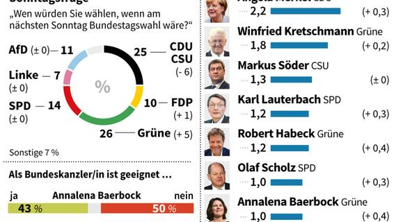 Politbarometer mit Sonntagsfrage und beliebtesten Politikern. - AFP / AFP