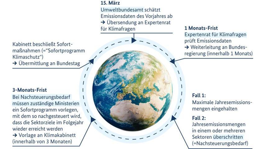 Was das neue Klimagesetz im Einzelnen vorsieht