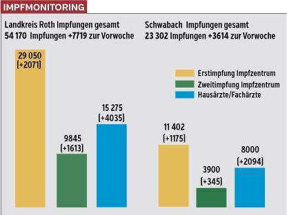 Die Grafik verdeutlicht die Impffortschritte, die im Landkreis Roth und in Schwabach in der vergangenen Woche erzielt wurden. In den Praxen der Haus- und Fachärzte werden inzwischen mehr Spritzen verabreicht als in den beiden Impfzentren.