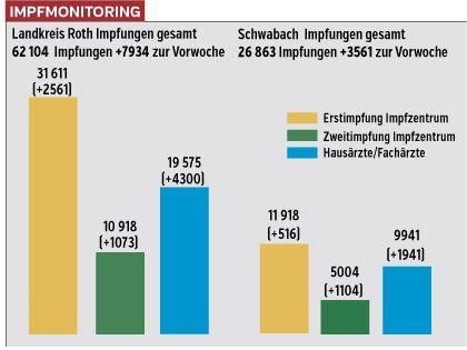 Die Grafik verdeutlicht die Impffortschritte, die im Landkreis Roth und in Schwabach in der vergangenen Woche erzielt wurden. In den Praxen der Haus- und Fachärzte werden seit einiger Zeit mehr Spritzen verabreicht als in den beiden Impfzentren.