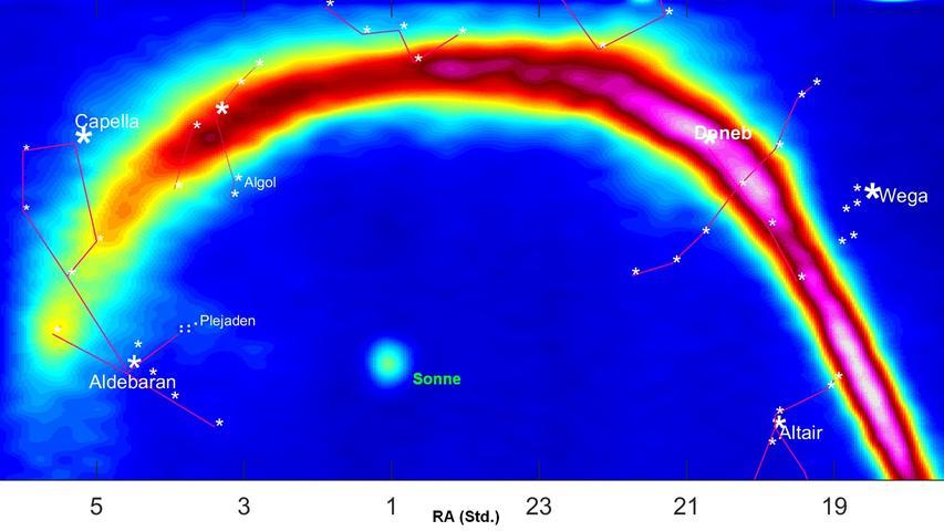 Durch sogenMaximierenannte Pseudofarben werden die Wasserstoffwolken der Milchstraße sichtbar gemacht. Das Spektrum reicht von Blau für schwache überGrün, Gelb und Rot für mittelstarke bis zuWeiß für starke Radiostrahlung.