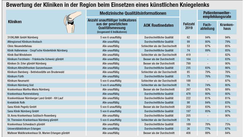 Der Klinikcheck zeigt die Bewertungen der Kliniken in der Region und ihre Fallzahlen pro Jahr.
