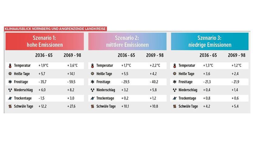 Die Grafik zeigt drei Zukunftsszenarien. Beim ersten ist der Ausstoß von Treibhausgasen hoch, beim zweiten mittel, beim dritten niedrig.