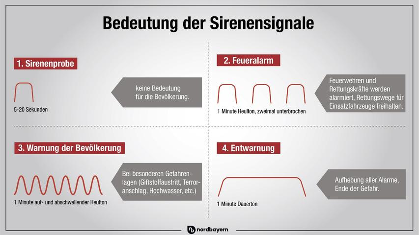 Welche Sirenensignale bedeuten was? Hier eine Übersicht.