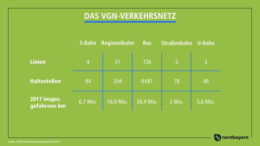 Hätten Sie gewusst, wie viele Kilometer alle Busse, die im VGN-Gebiet unterwegs sind, pro Jahr schaffen?