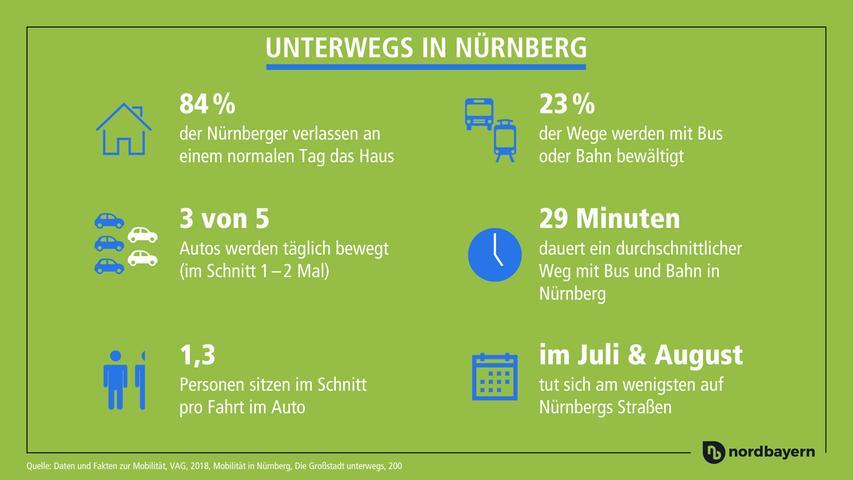 Nur drei von fünf Autos verlassen am Tag ihren Stellplatz. 23 Prozent der Nürnberger entscheiden sich hingegen für den ÖPNV.