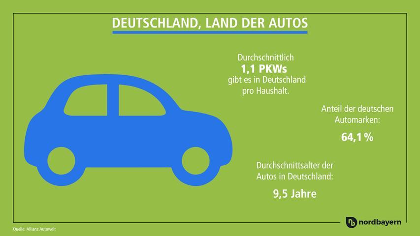 Die meisten Autofahrer hierzulande entscheiden sich für deutsche Automarken.