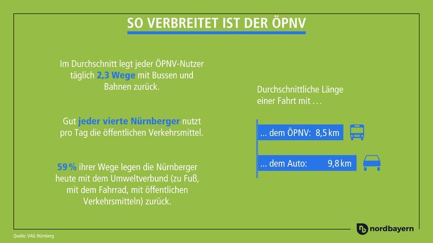 In den großen, deutschen Ballungszentren nutzen etwas mehr als 30 Prozent der Pendler öffentliche Verkehrsmittel. Und wie ist es in Nürnberg? Da sind es deutlich weniger.