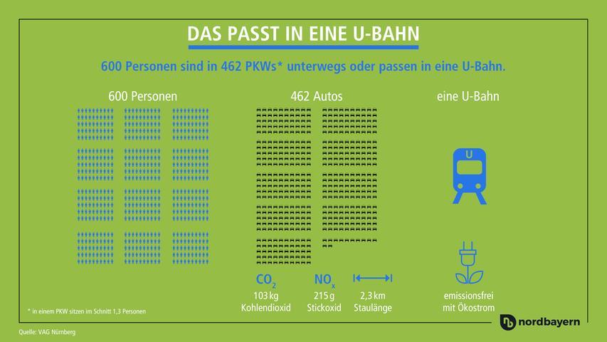 Wie viele Menschen passen in eine U-Bahn? Und wie viele Pkw wären für die selbe Anzahl an Menschen nötig? Unsere Grafik zeigt die Antwort.