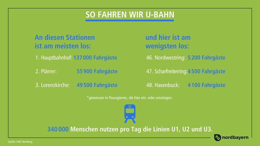 Nürnbergs U-Bahnnetz besteht aus 48 Stationen und insgesamt drei Linien. Aber welche Stationen werden eigentlich am meisten