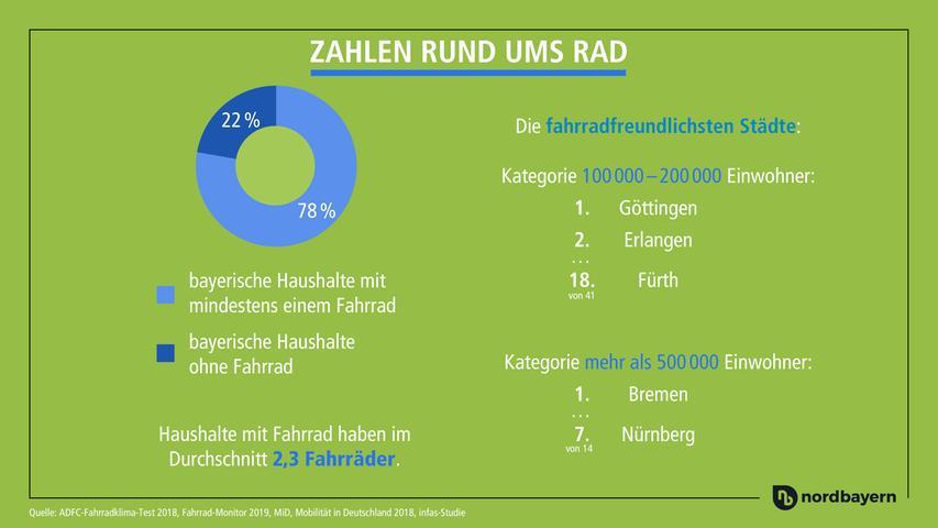 In Bremen müsste man wohnen. Oder in Göttingen. Aus Radfahrersicht sind diese Städte top. Aber auch Erlangen kann sich durchaus sehen lassen, in ihrer Größenordnung schneidet die Stadt als Zweitbeste ab. Diese Zahlen vom ADFC-Fahrradklima-Test zeigen, wie fahrradfreundlich die Städte in unserer Region sind.