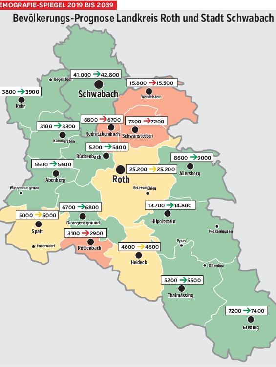 Der aktuelle Demografie-Spiegel zeigt die Bevölkerungsprognose für die Region Roth-Schwabach vom Jahr 2019 bis 2039.