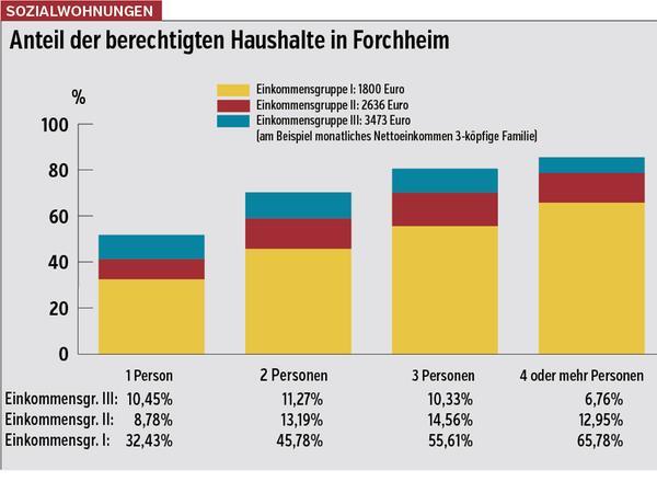 Quelle: GWS Forchheim
