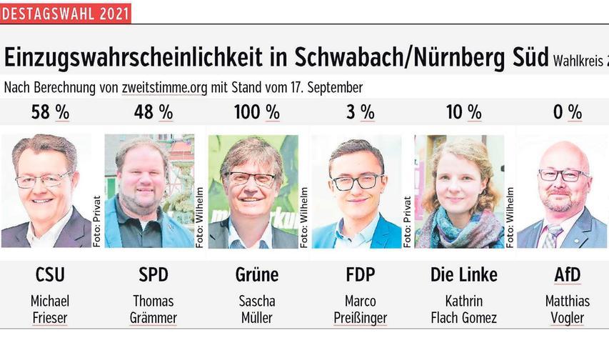 Die Prozentzahlen geben nicht den erwarteten Stimmenanteil an, sondern die Wahrscheinlichkeit, mit der die Kandidatinnen und Kandidaten in den Bundestag einziehen können: entweder über das Direktmandat oder über die Liste. Die Chancen, über die Liste gewählt zu werden, sind höher als sonst, weil viele Überhang- und Ausgleichsmandate erwartet werden und der Bundestag deshalb noch größer wird. Vorgesehen sind eigentlich 598 Abgeordnete, seit 2017 sind es bereits 709. Die Wahlforscher von zweitstimme.org erwarten 840, andere Experten rechnen sogar mit bis zu 1000 Abgeordneten.