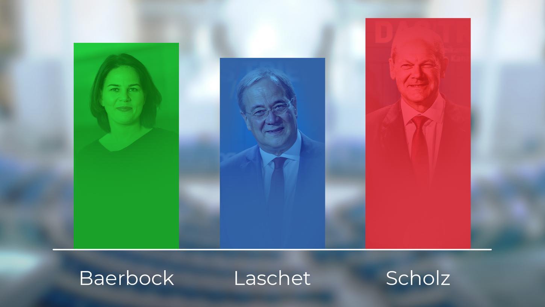 Es bleibt spannend im Rennen um die Kanzlerschaft. Nach dem dritten Triell geht erneut SPD-Kandidat Olaf Scholz als Sieger aus den Umfragen hervor.