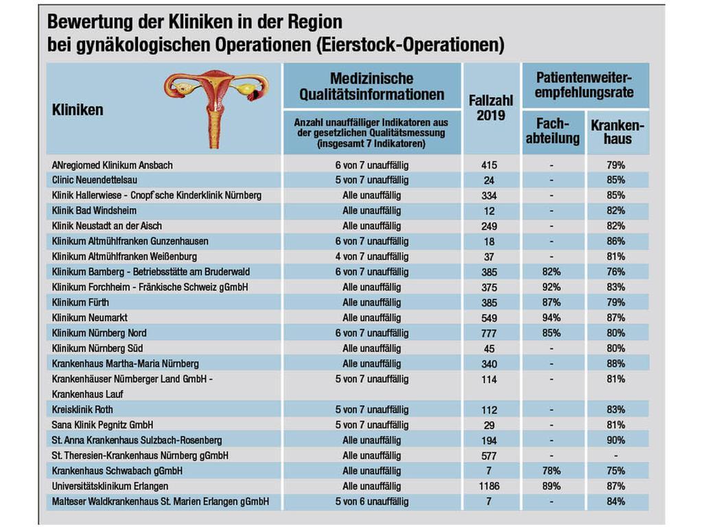 Die Grafik zeigt die Detailergebnisse der Krankenhäuser.