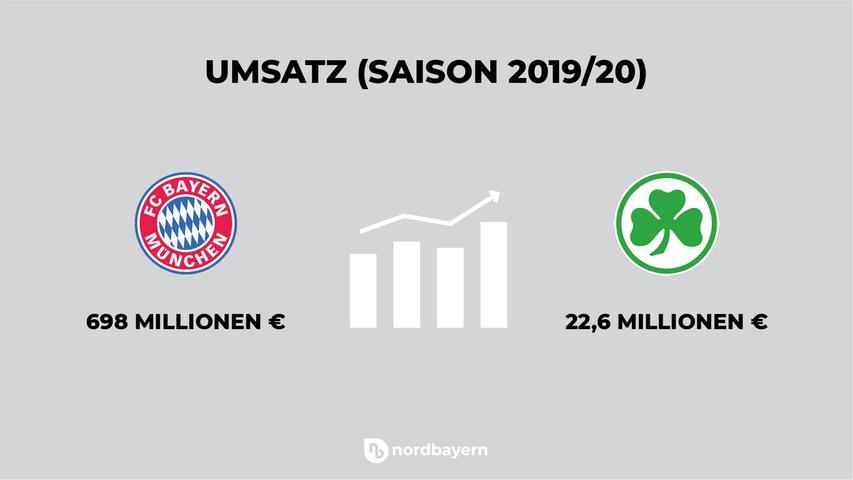 Der FC Bayern musste 2019/2020 einen Umsatzrückgang vermelden, von 715 auf 698 Millionen Euro. Der Wert dürfte aufgrund der Auswirkungen der Corona-Pandemie weiter fallen - und ist trotzdem noch knapp 30 Mal so viel wie dieFürther umsetzen.