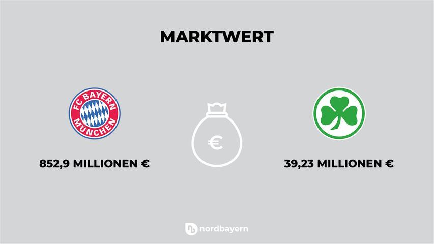 Die Zahlen auf dem Portal www.transfermarkt.de sind zwar mit Vorsicht zu genießen, dennoch geben sie einen ungefähren Überblick über die Marktwerte der einzelnen Spieler. Und sie erlauben einen Vergleich zwischen zwei Vereinen. Die Mannschaft des FC Bayern ist demnächst das 20-fache der Fürther wert.