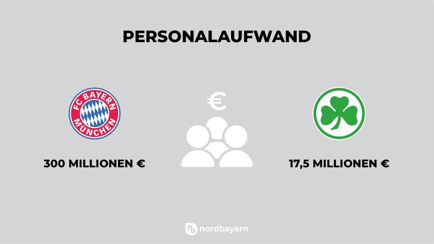 In seine Mannschaft steckt der FC Bayern derzeit knapp 300 Millionen Euro pro Jahr. Das Kleeblatt hingegen steht bei 17,5 Millionen, was im Bundesligavergleich extrem wenig ist - für Fürth, das immer sehr aufs Geld schauen muss,allerdings ein Spitzenwert.