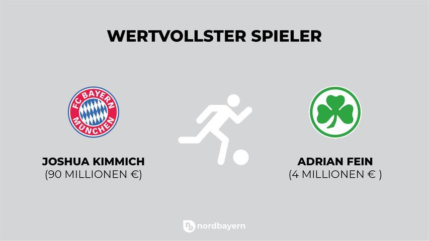 Die Unterschiede zwischen beiden Klubs lassen sich auch gut beim Marktwert der jeweils teuersten Spieler erkennen. Während Nationalspieler Joshua Kimmich, der seinen Vertrag unlängst verlängert hat, mit etwa 90 Millionen Euro bewertet wird, weist transfermarkt.de den Fürther Adrian Fein als wertvollsten Spieler aus. Er gehört: dem FC Bayern. Seine Leihe nach Fürth läuft bislang eher weniger gut. Auf den weiteren Plätzen folgen bei den Bayern Alphonso Davies, Leon Goretzka und Serge Gnabry mit jeweils 70 Millionen Euro, bei der Spielvereinigung Leihspieler Cedric Itten (3,5 Millionen) sowie Paul Seguin, Maximilian Bauer und Jetro Willems mit jeweils 2,5 Millionen Euro.