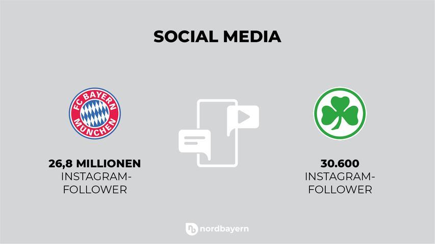 Auf Instagram werden die Unterschiede noch ein bisschen deutlicher. Während den Fürthern dort knapp 30.600 Menschen folgen, erreicht der FC Bayern mit seinen Posts und Storys mehr als 30 Millionen Menschen auf der ganzen Welt.