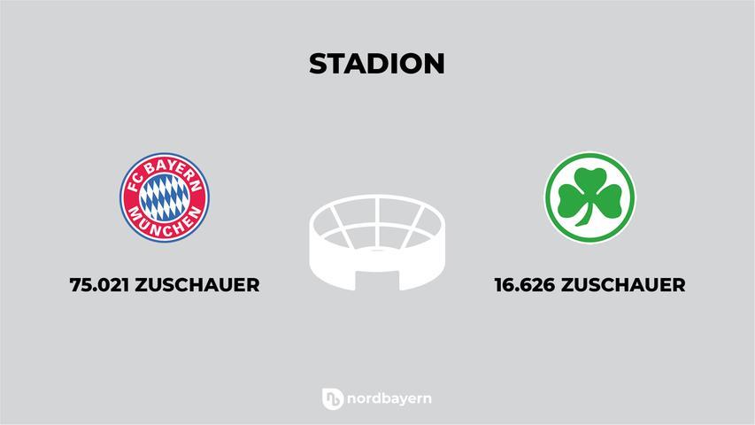 Die Allianz Arena in München-Fröttmaning ist eines der bekanntesten Stadien des Landes. Knapp 75.000 Menschen finden dort bei Bundesliga-Spielen Platz. In den Ronhof dürfen, in normalen Zeiten, 16.626 Fans. Wegen der Pandemie ist das Stadion am Freitag mit 11.730 Zuschauern ausverkauft.