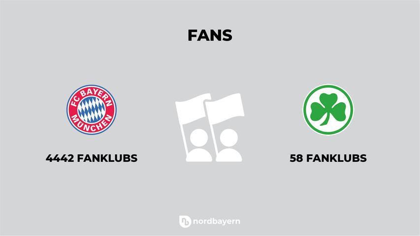Fans hat der FC Bayern auf der ganzen Welt, was sich auch in der Zahl der Fanklubs ablesen lässt. Die Spielvereinigung hingegen schreibt auf ihrer Homepage von