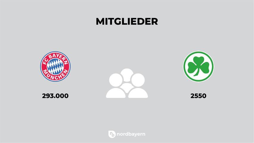 Die Bayern sind mit 293.000 Mitgliedern vor Benfica Lissabon der größte Verein der Welt. Das Kleeblatt hingegen hat nur knapp 2550 Mitglieder - und ist damit Vorletzter der ersten Bundesliga. Nur RB Leipzig hat noch weniger Mitglieder (750).