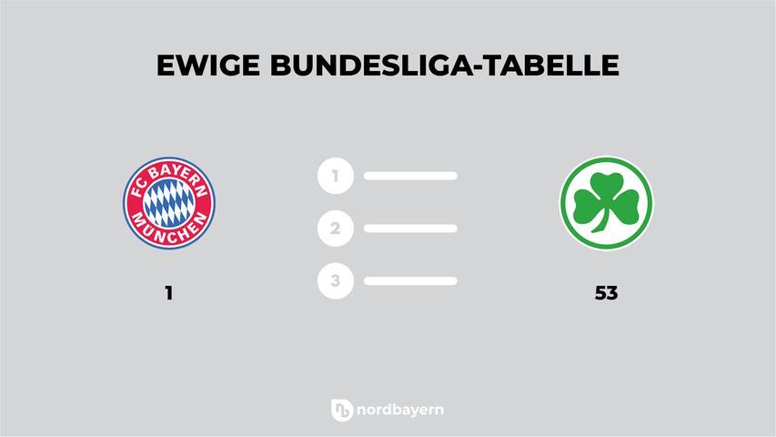 Die ewige Tabelle der Bundesliga führt der FC Bayern mit 3860 Punkte aus 1913 Spielen mit weitem Vorsprung an. Das Kleeblatt hingegen steht mit 22 Punkten aus 39 Spielen auf dem 53. Platz. Im Ranking dürften die Fürther aber in dieser Spielzeit noch klettern: acht Punkte fehlen ihnen auf den 52.Preußen Münster.