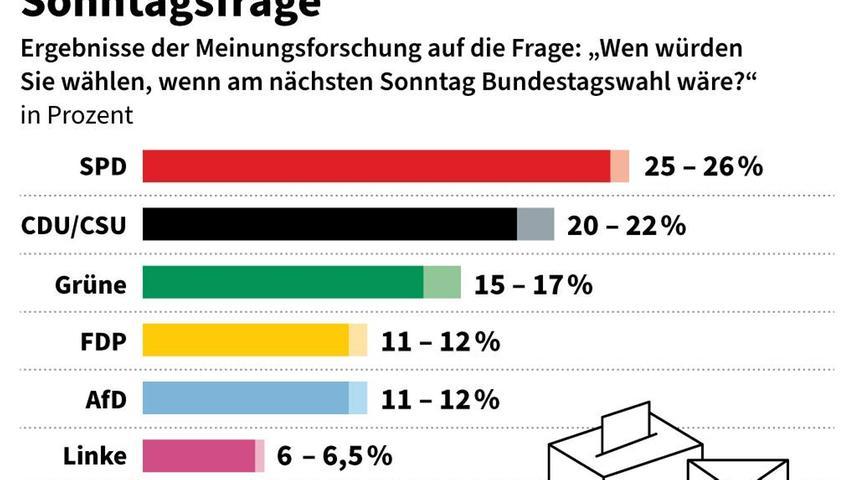 Nach den Umfragen hat Olaf Scholz die Wahl schon gewonnen.