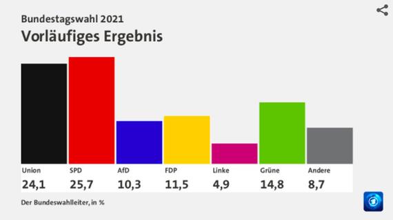 Rückschläge, Verluste und Machtwechsel: Alle Zahlen zur Bundestagswahl