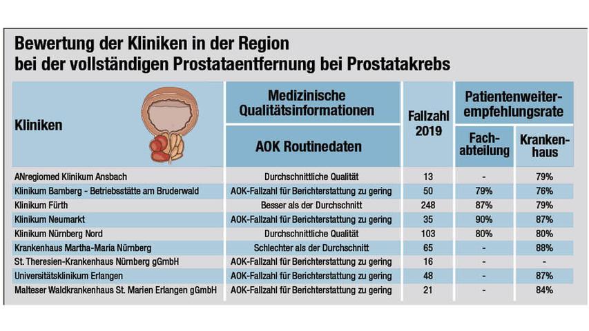 Die Grafik zeigt die Detailergebnisse der Krankenhäuser in einem Radius von 50 Kilometern um Nürnberg.