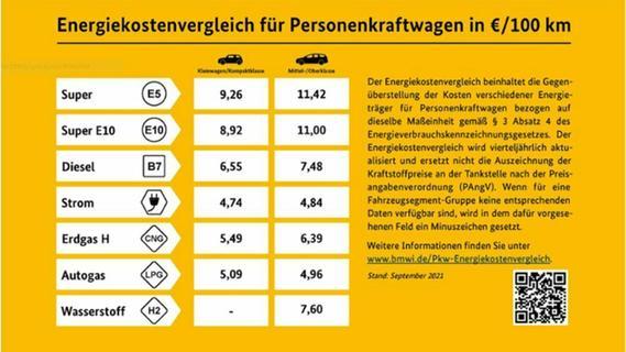 Preisvergleich an der Tankstelle: Sprit gegen Strom & Co.