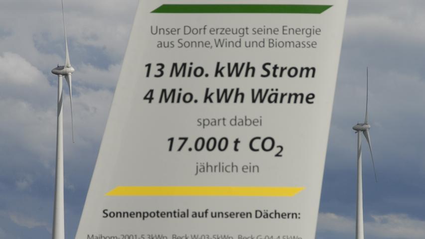 Wind und Wissen. Mittlerweile befinden sich auf Mausdorfer Dächern PV-Module mit einer Leistung von 530 KWp. Der Stromertrag liegt bei 500000 KWh/Jahr, genug, um die Ortschaft mit Strom zu versorgen.